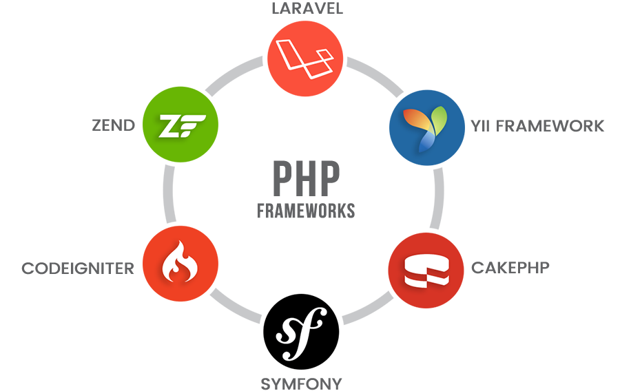 php-frameworks-for-web-development